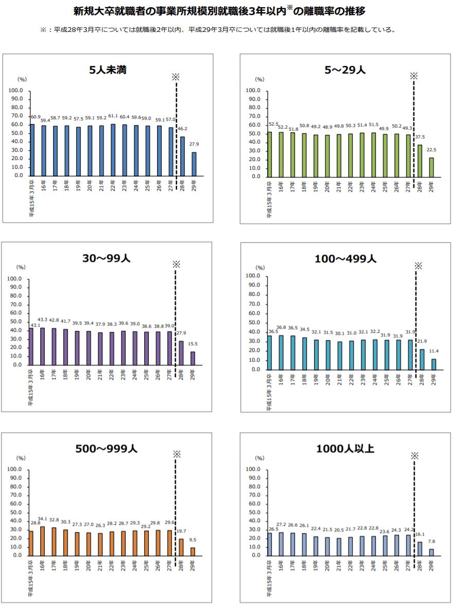 新規大卒就職者の事業所規模別就職後3年以内の離職率の推移