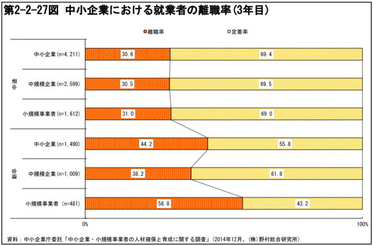 中小企業における就業者の離職率(3年目)