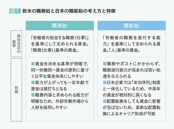欧米の職務給と日本の職能給の考え方と特徴
