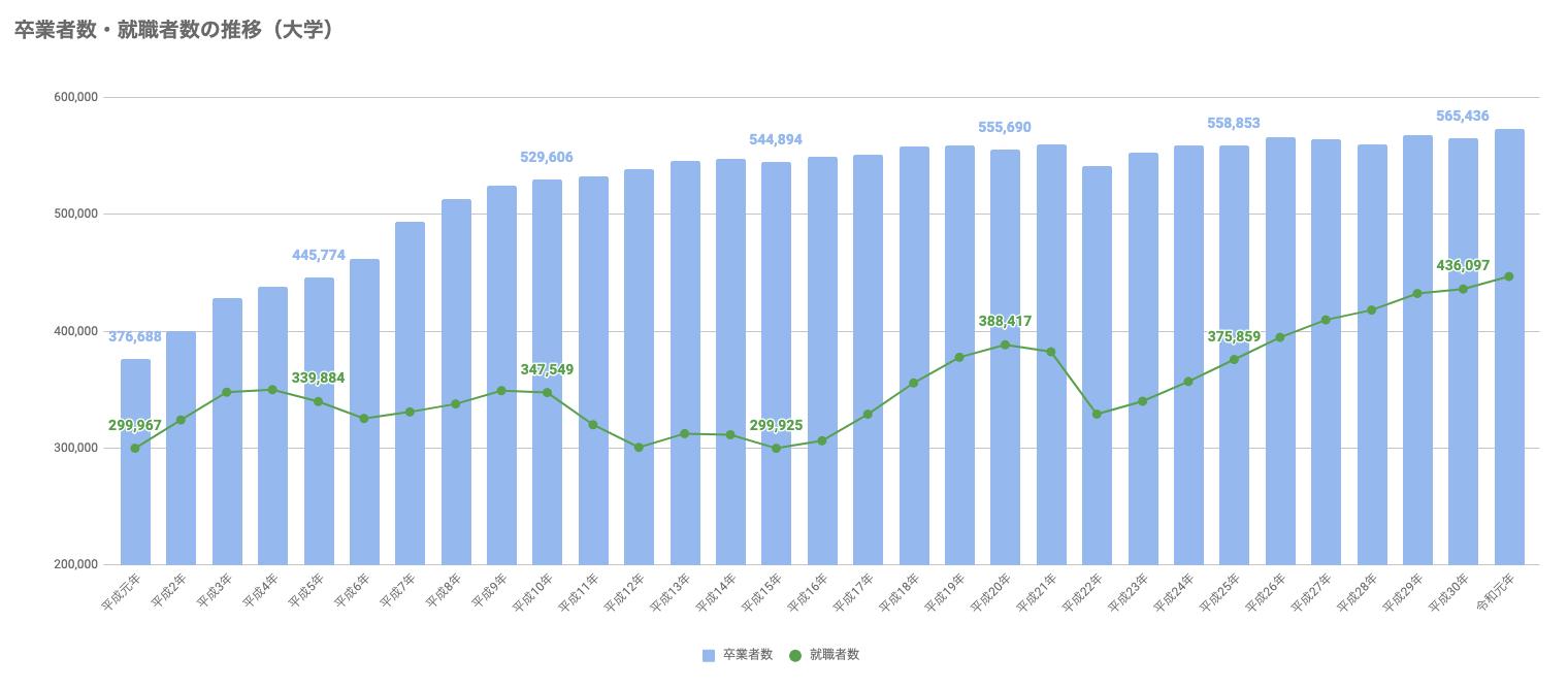 卒業者数・就職者数の推移(大学)