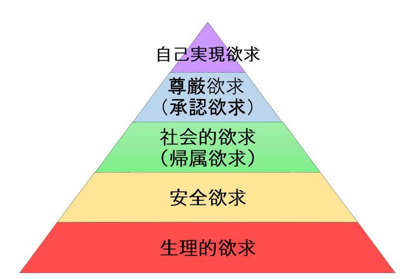 マズローの欲求5段階