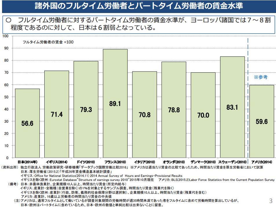 諸外国のフルタイム労働者とパートタイム労働者の賃金水準