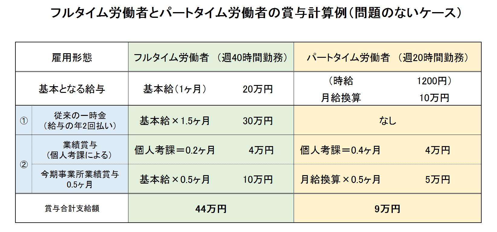 フルタイム労働者とパートタイム労働者の賞与計算例