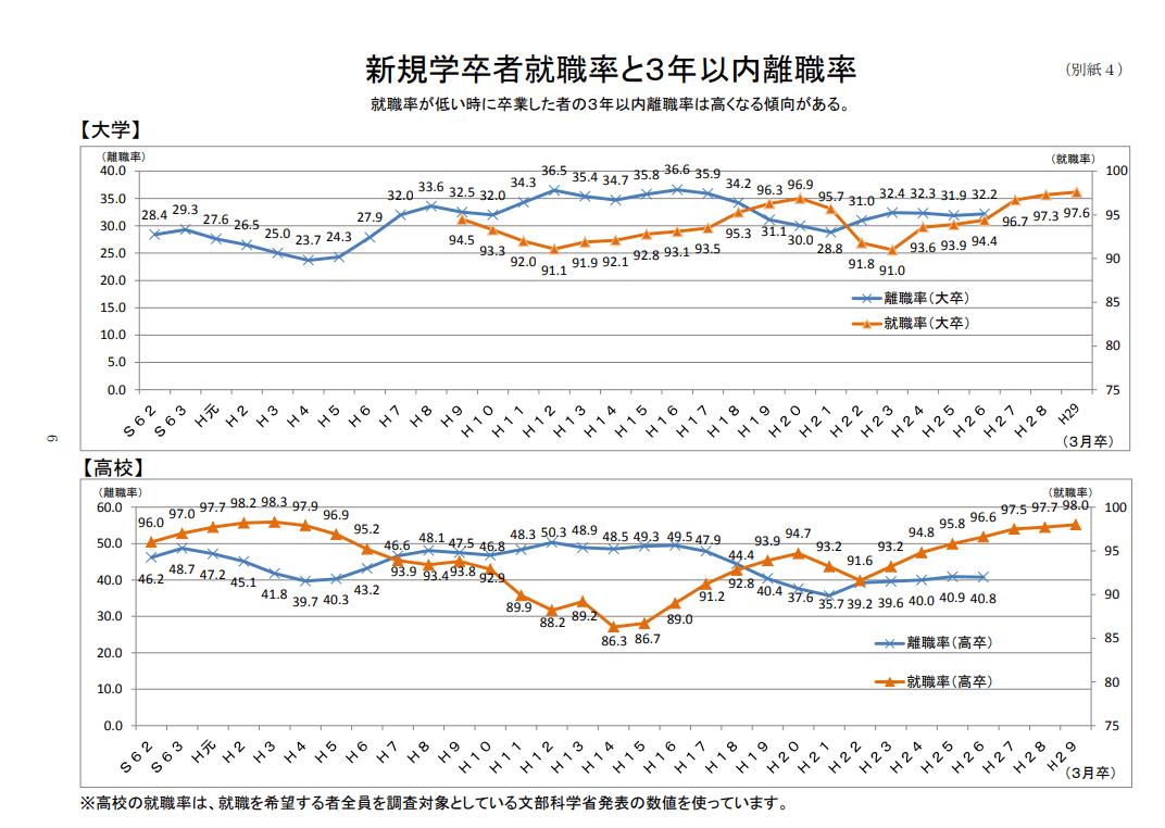 新規学卒者就職率と3年以内離職率