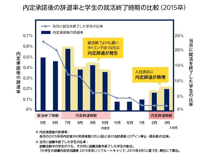 内定承諾後の辞退率と学生の就活終了時期の比較