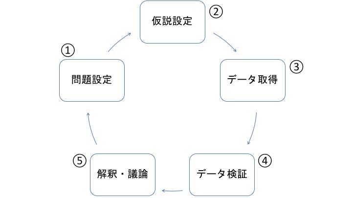 ピープルアナリティクス の手順
