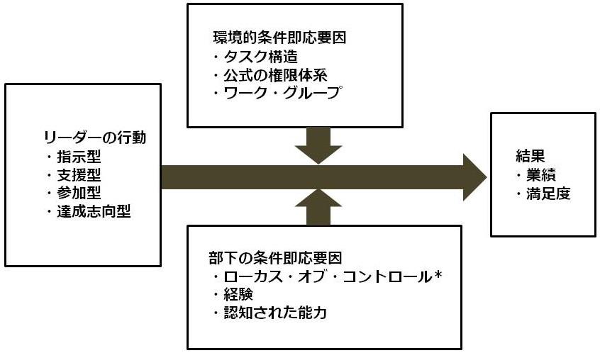 リーダーの行動スタイルと影響を与える要素
