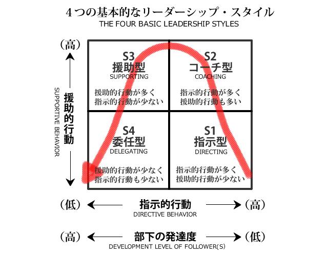 SL理論における4つのリーダーシップスタイル