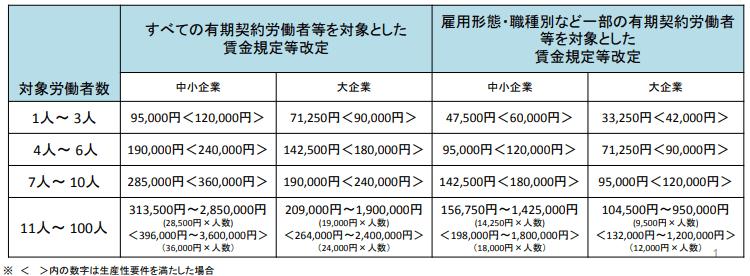 賃金規定等改定コースの受給金額