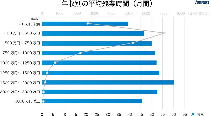 年収別の平均残業時間(月間)