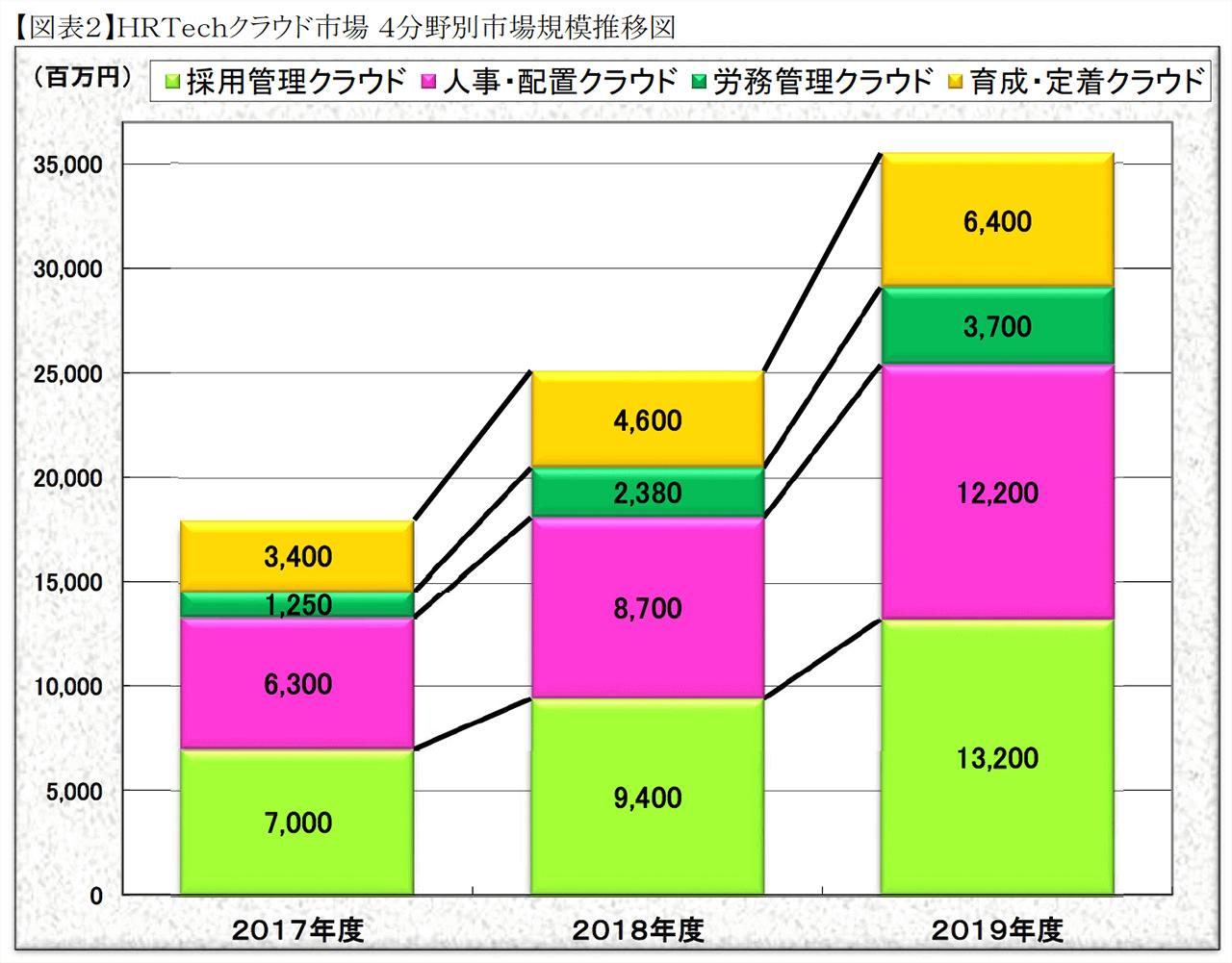 HRTechクラウド市場規模推移図