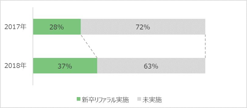 新卒採用におけるリファラル採用実施率