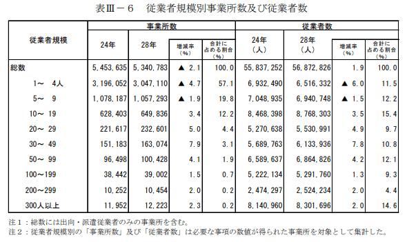 従業者規模別事業所数及び従業者数
