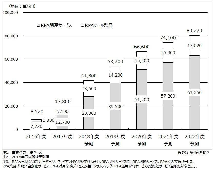 RPA市場規模推移予測