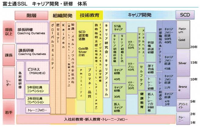 富士通SSLのキャリアパス
