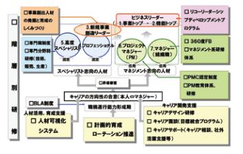 株式会社リコーのキャリアパス