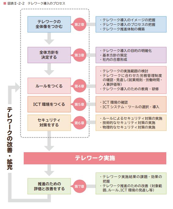 テレワーク導入のプロセス