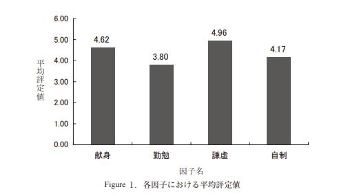 各因子における平均評定値