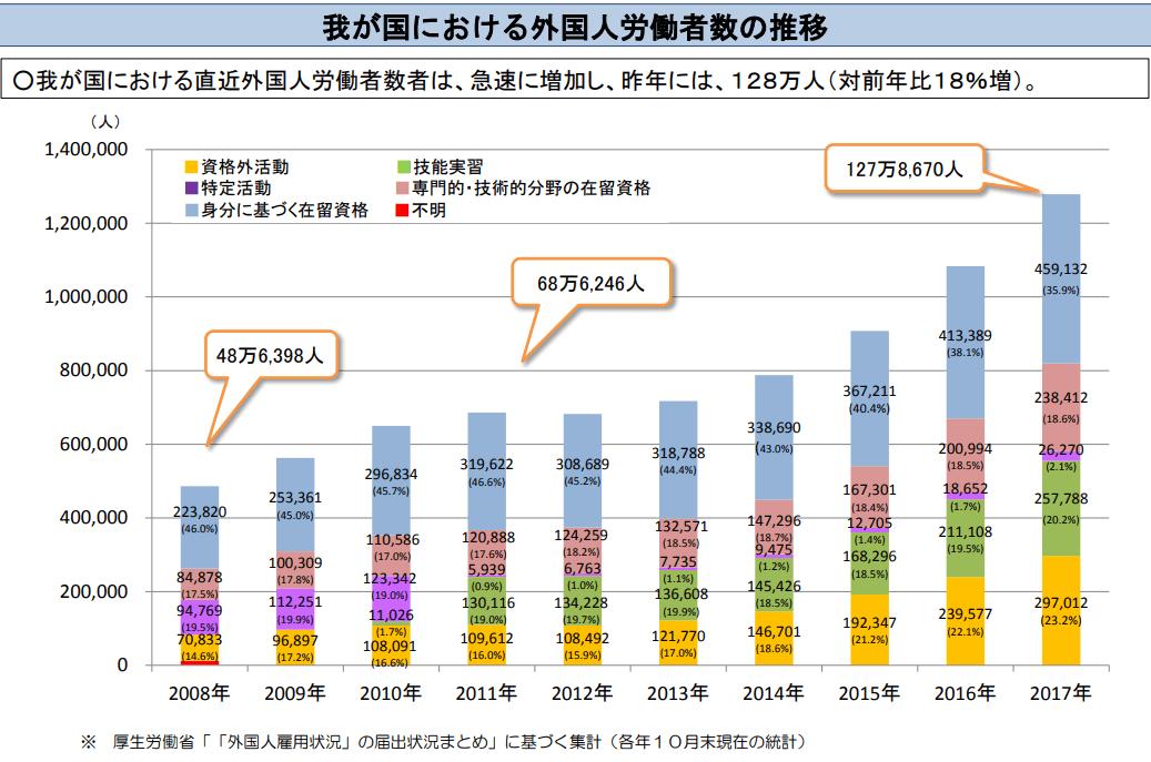 我が国における外国人労働者数の推移
