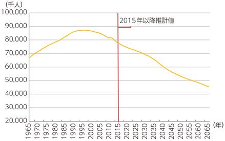 生産年齢人口の推移予測