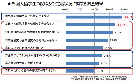 外国人留学生の就職及び定着状況に関する調査結果