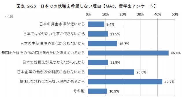 日本での就職を希望しない理由