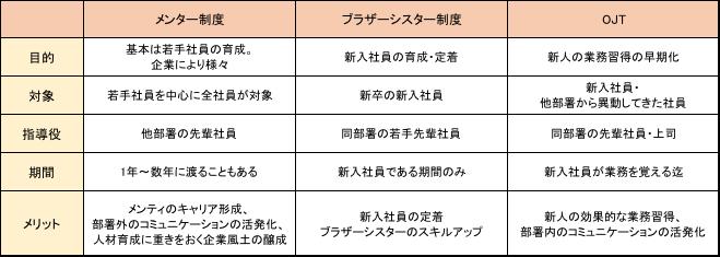 メンター制度・ブラザーシスター制度・OJTの違い一覧