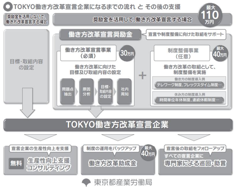 TOKYO働き方改革宣言企業になるまでの流れとその後の支援