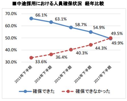 中途採用における人員確保状況 経年比較