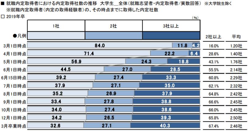 就職内定取得者における内定取得社数の推移
