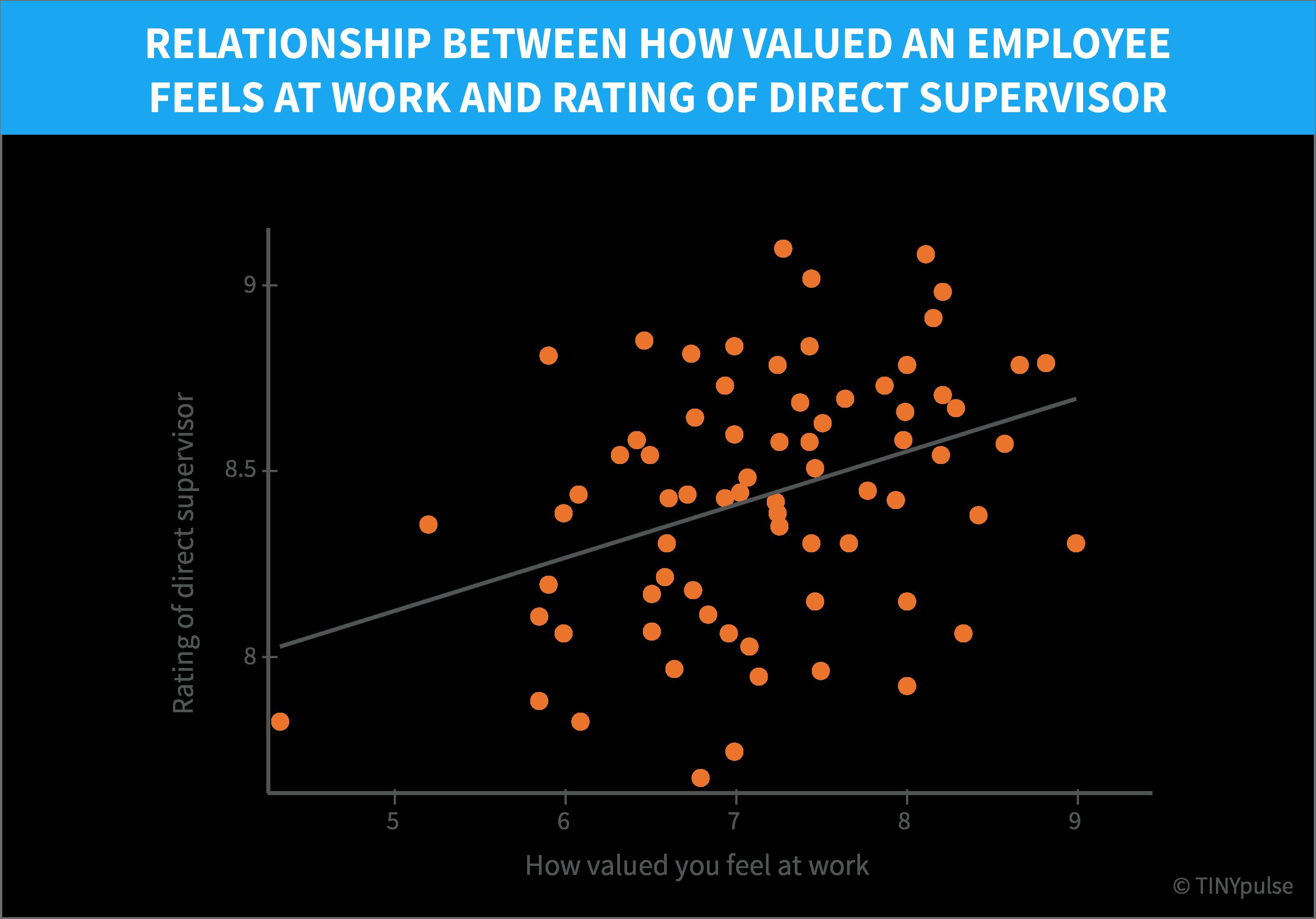 上司の評価と会社への貢献意識の相関