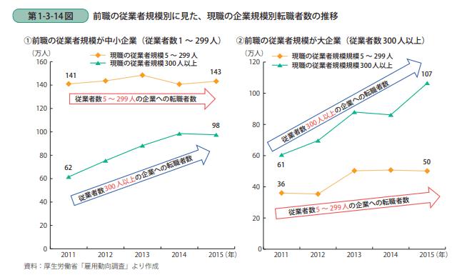前職の従業員規模別に見た現職の企業規模別転職者数の推移