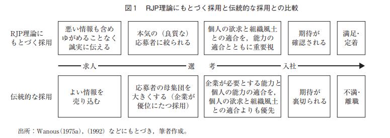 RJP理論にもとづく採用と伝統的な採用との比較
