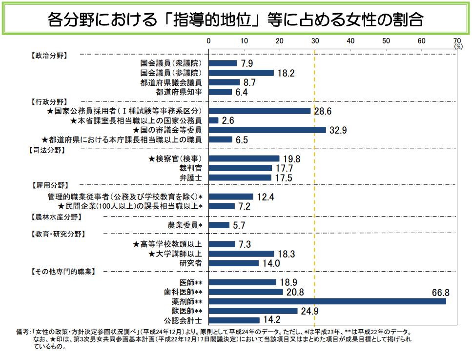 各分野における「指導的地位」等に占める女性の割合