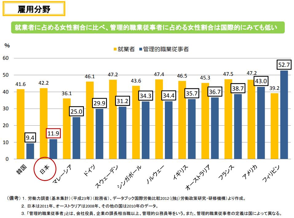 就業者に占める女性割合に比べ、管理的職業従事者に占める女性割合は国際的にみても低い