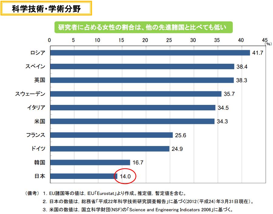 研究者に占める女性の割合は、他の先進諸国と比べても低い