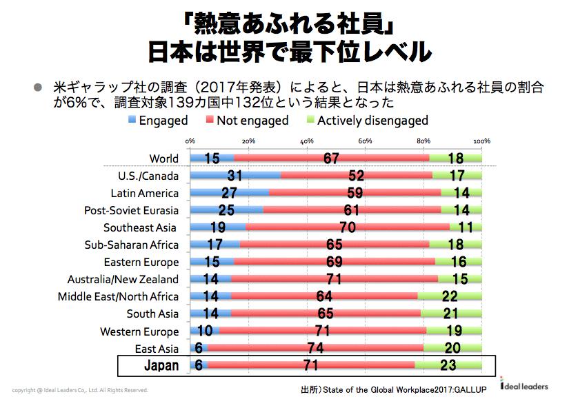 「熱意あふれる社員」日本は世界で最下位レベル