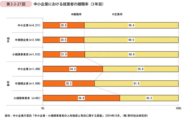 中小企業における就業者の離職率