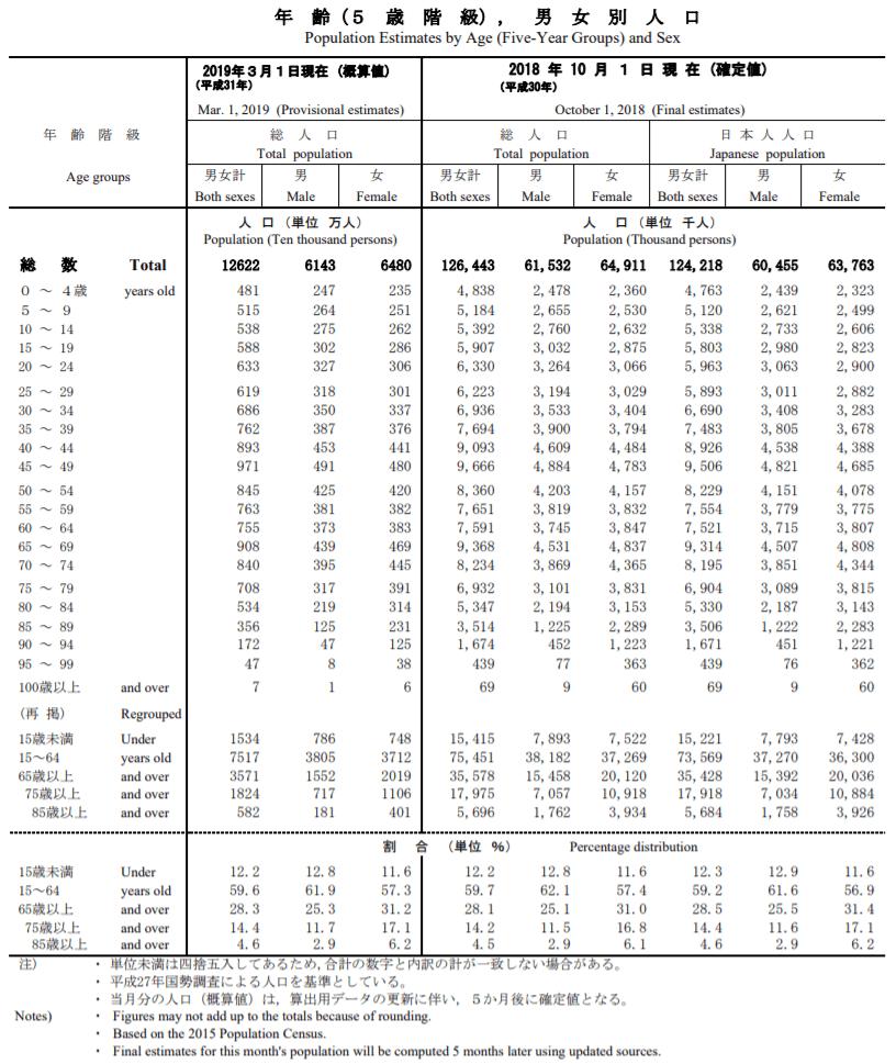 年齢(5歳階級)、男女別人口
