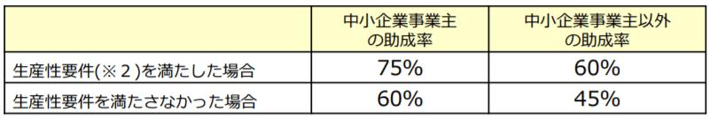 65歳超雇用推進助成金(高年齢者評価制度等雇用管理改善コース)の助成率