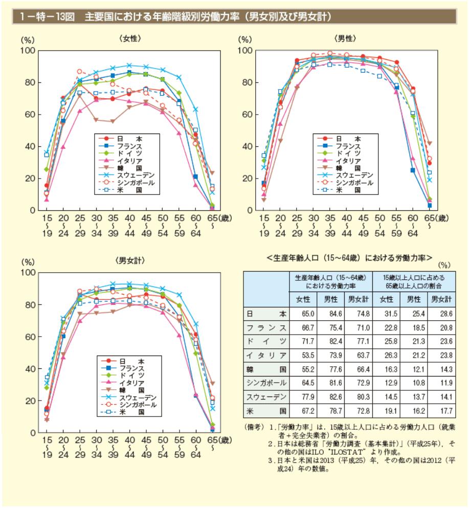 主要国における年齢階級別労働力率