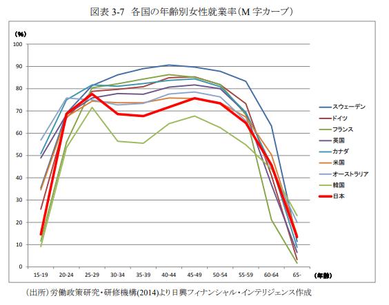 各国の年齢別女性就業率