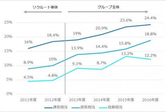 リクルート女性管理職比率の上昇