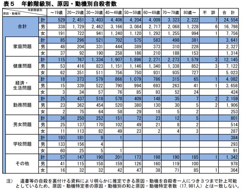 年齢階級別、原因・動機別自殺者数