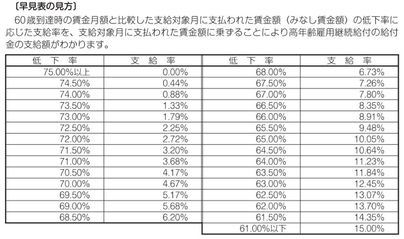 高年齢雇用継続給付の給付金早見表