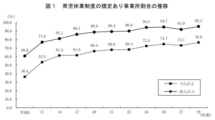 育児休業制度の規定あり事業所割合の推移