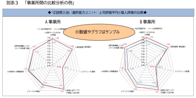 事業所間の比較分析の例
