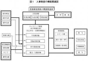 人事制度の機能関連図