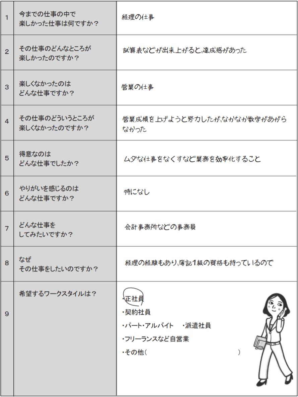 キャリアデザインシート例1