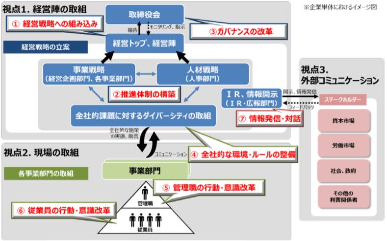 ダイバーシティーの行動ガイドライン